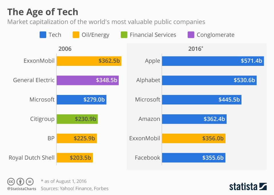 The Age of Tech chart
