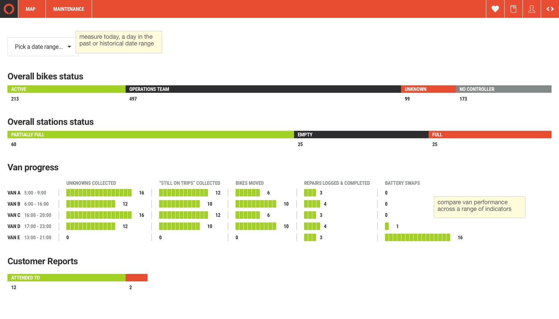 Cycle-scheme dashboard